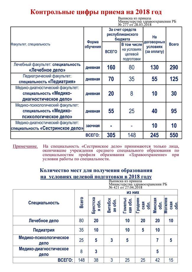 Правила приема в гродненский медицинский университет вывоз металлолома московская область в Обухово